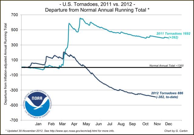 Abweichung der Tornadozahlen 2011 und 2012 vom Mittelwert
