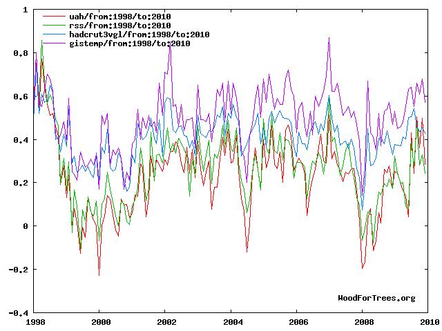 Vergleich von Temperaturreihen