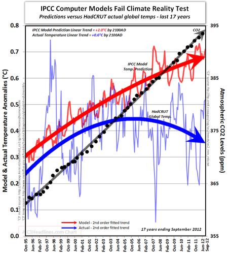 Zunehmende Diskrepanzen zwischen Temperaturprognosen und der Wirklichkeit