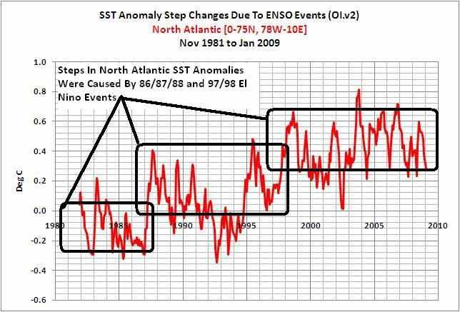 Temperaturanomalie des Nordatlantiks