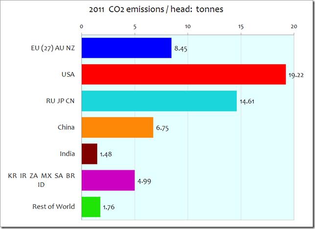 Kohlendioxid-Emissionen in Tonnen pro Kopf