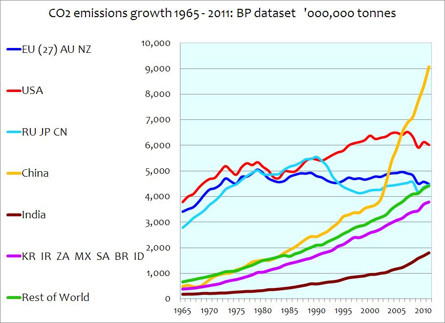 Entwicklung der Kohlendioxid-Emissionen seit 1965