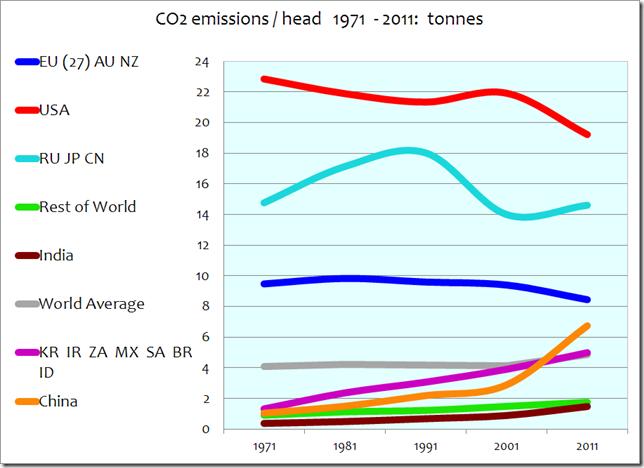 Entwicklung der Kohlendioxid-Emissionen in Tonnen pro Kopf