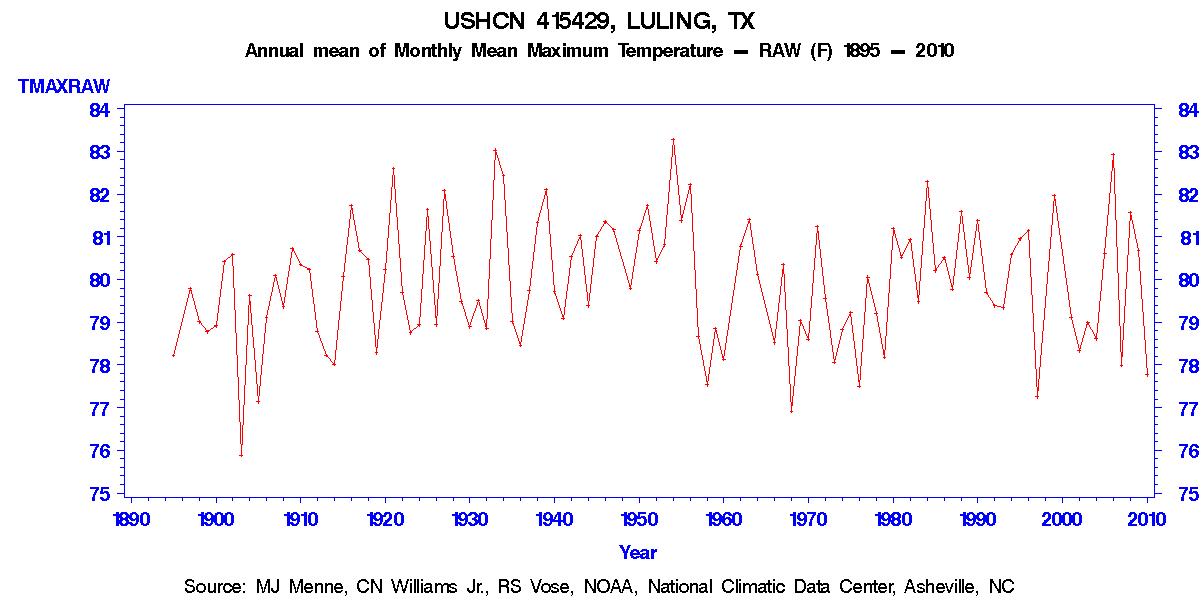 USHCN-Rohdaten Luling, Texas