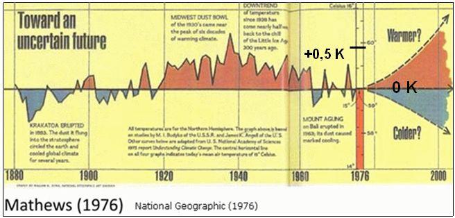 Mathews (1976) zeigt eine deutliche Abkühlung zwischen 1935 und 1975