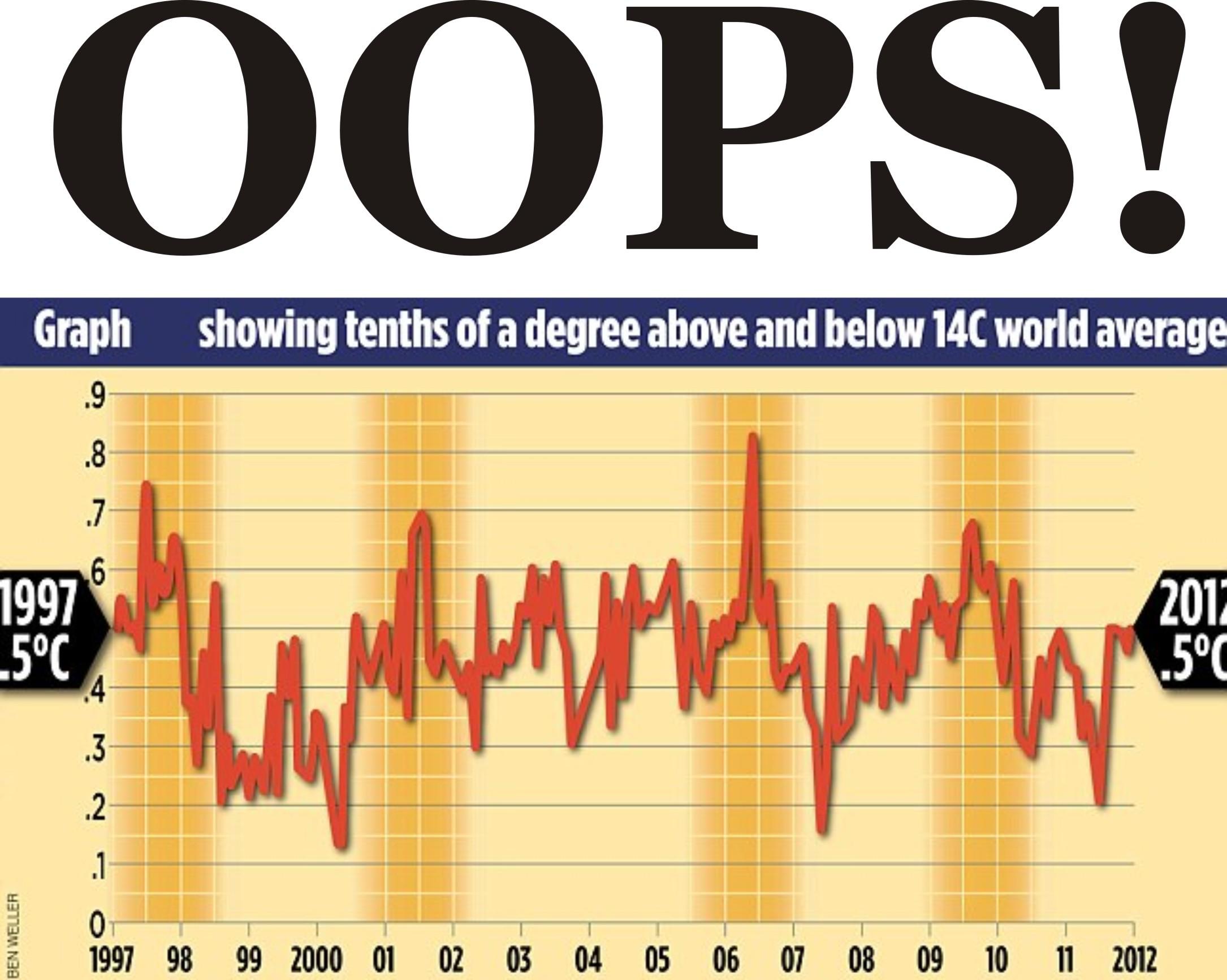 16 Jahre ohne Erwärmung