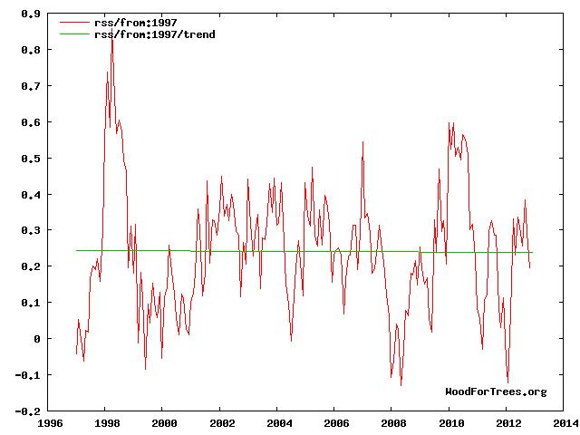 Temperaturentwicklung der unteren Troposphäre seit 1997 nach RSS
