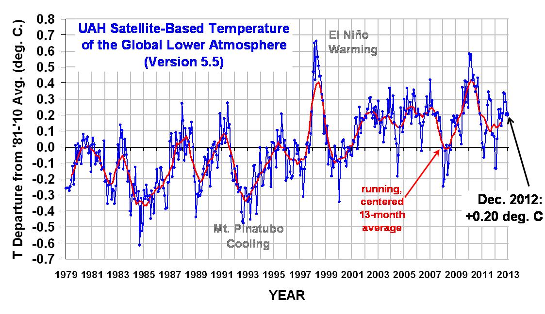 UAH-Temperaturanomalie (Version 5.51) bis Dezember 2012