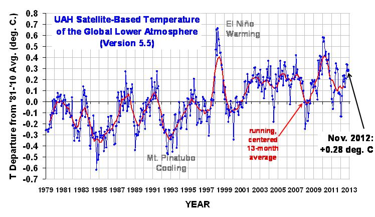 UAH-Temperaturanomalie (Version 5.5) bis November 2012
