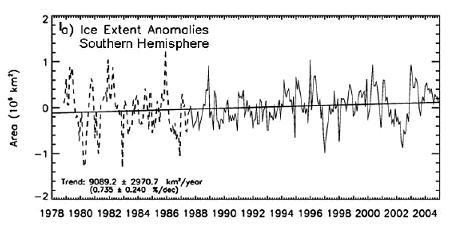 Antarktische Meereisanomalien