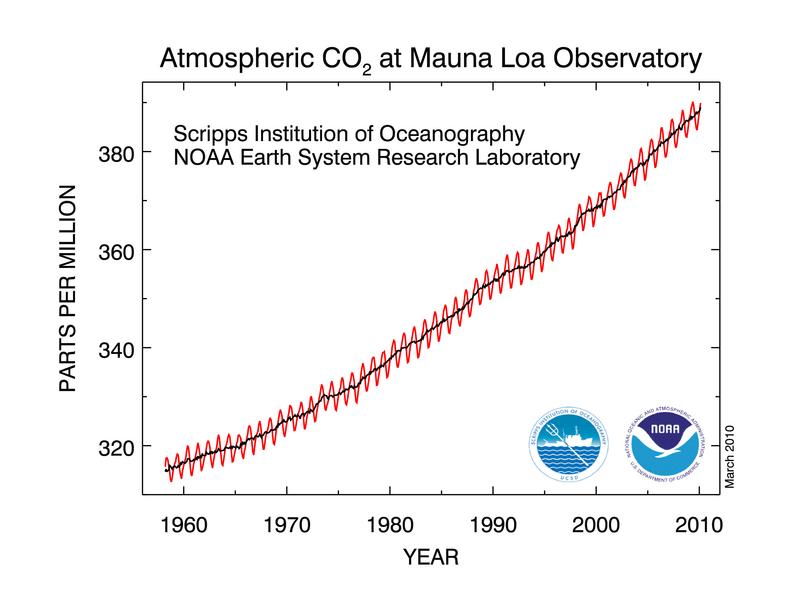 CO₂-Entwicklung seit 1960