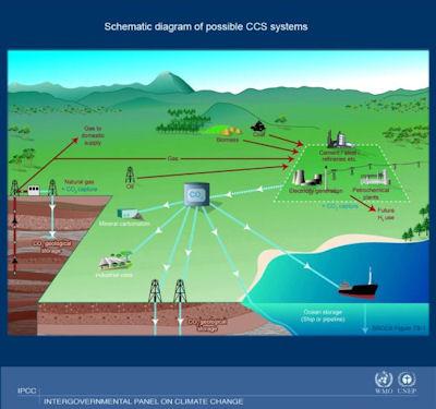 Schaubild des IPCC zu Möglichkeiten der Kohlendioxid-Endlagerung