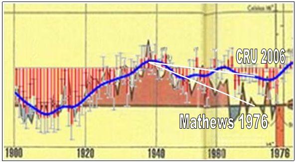 Differenz zwischen alter neuer Darstellung des Temperaturverlaufs