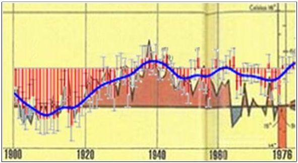 Direkter Verh´gleich zwischen alter und neuer Darstellung des Temperaturverlaufs