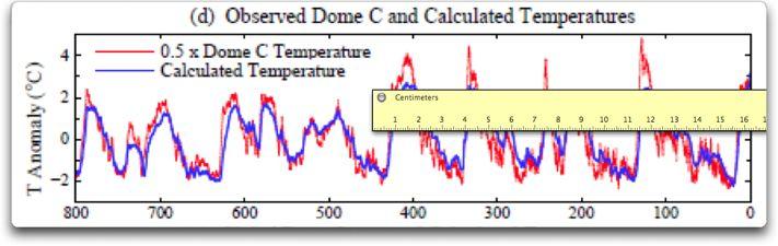 Temperaturrekontruktion nach Hansen