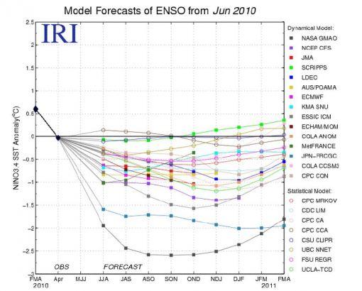 Vorhersagen der Meeresoberflächentemperaturen