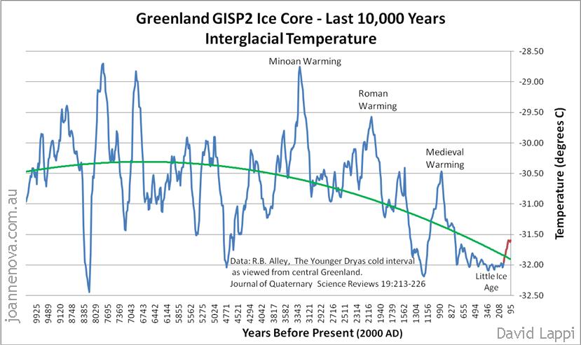 Temperaturrekonstruktion aus grönländischem Eisbohrkern