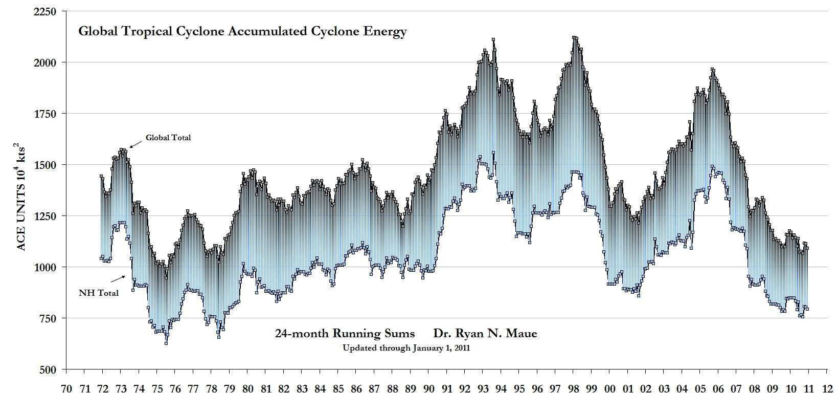 Globale Akkumlierte Zyklonen-Energie, Stand 01.01.2011