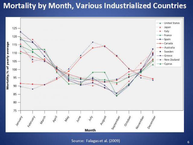 Sterblichkeit nach Monaten in verschiedenen Industrieländern