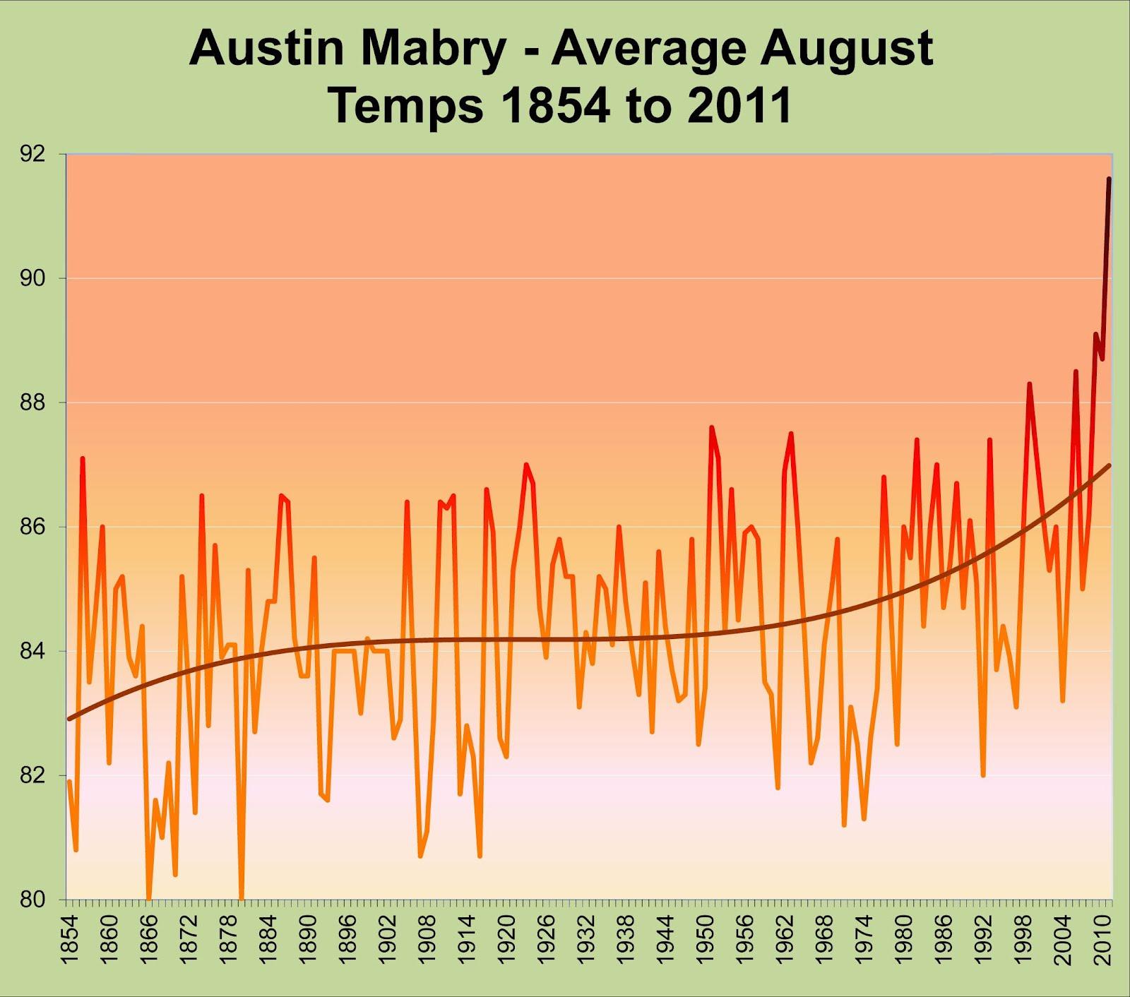Durch UHI-Effekte verfälschter Tenperaturverlauf in Austin, Texas