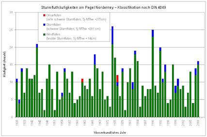 Anzahl der Wind-, Sturm- und Orkanfluten am Pegel Norderney seit 1936