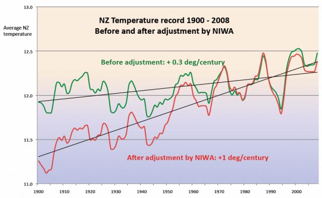 Neuseeländische Temperaturen vor und nach der NIWA-Anpassung
