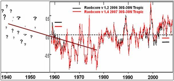 Raobcore-Daten zeigen eine deutliche Abkühlung in den 1960er Jahren