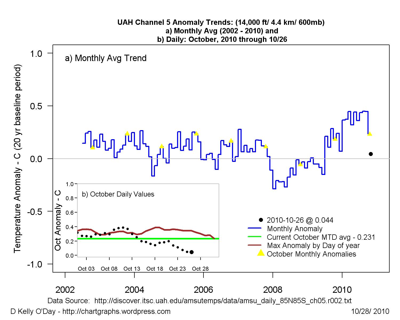 UAH Kanal 5 - globale Temperaturanomalie