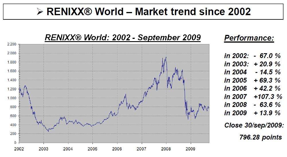 RENIXX Performance 2002 bis 2009