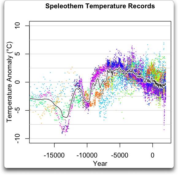 Temperaturrekonstruktion aus 18O-Isotopen aus Tropfsteinen