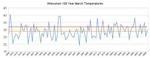 Märztemperaturen in Wisconsin der letzten 100 Jahre