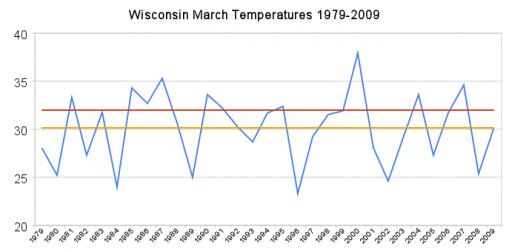 Märztemperaturen in Wisconsin seit 1979
